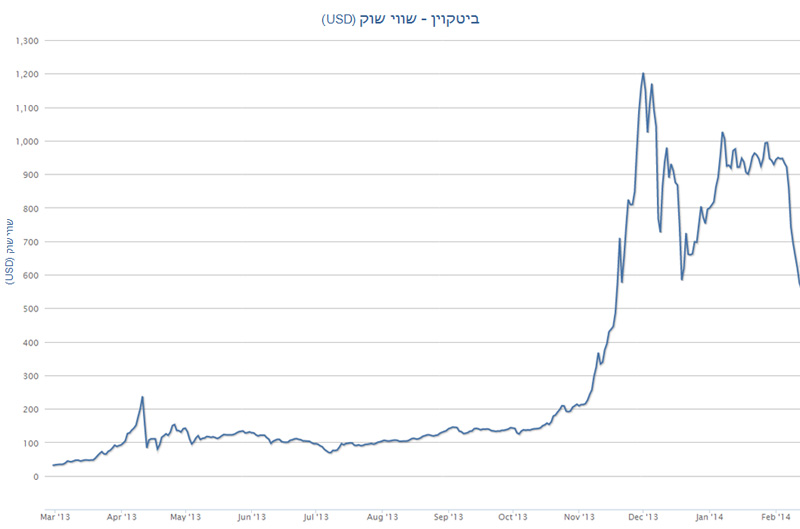 istoric-valoarea-bitcoin-in-dolar